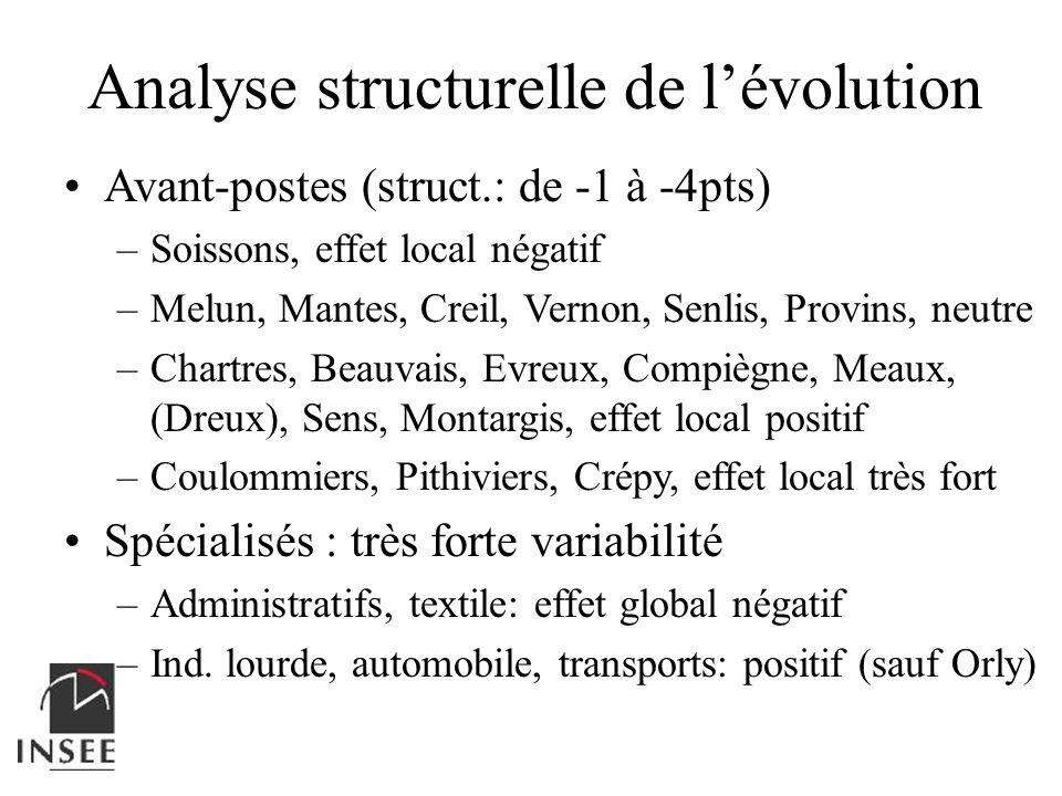 Analyse structurelle de lévolution Avant-postes (struct.: de -1 à -4pts) –Soissons, effet local négatif –Melun, Mantes, Creil, Vernon, Senlis, Provins