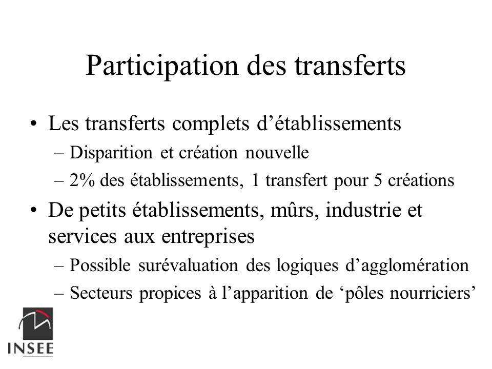 Participation des transferts Les transferts complets détablissements –Disparition et création nouvelle –2% des établissements, 1 transfert pour 5 créa