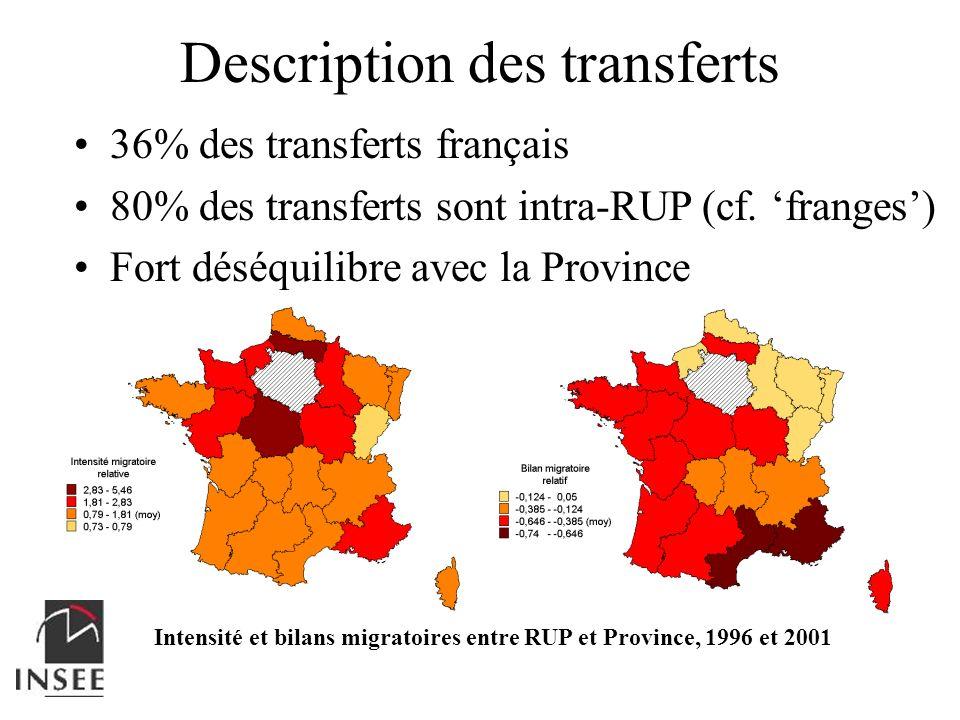 Description des transferts Intensité et bilans migratoires entre RUP et Province, 1996 et 2001 36% des transferts français 80% des transferts sont int