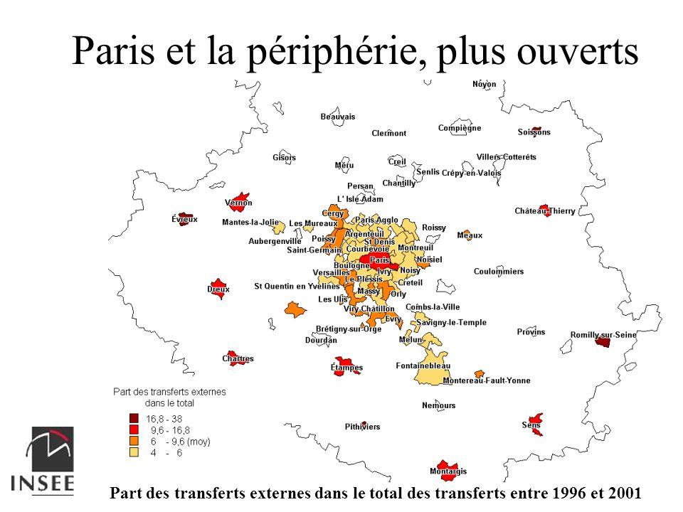Paris et la périphérie, plus ouverts Part des transferts externes dans le total des transferts entre 1996 et 2001