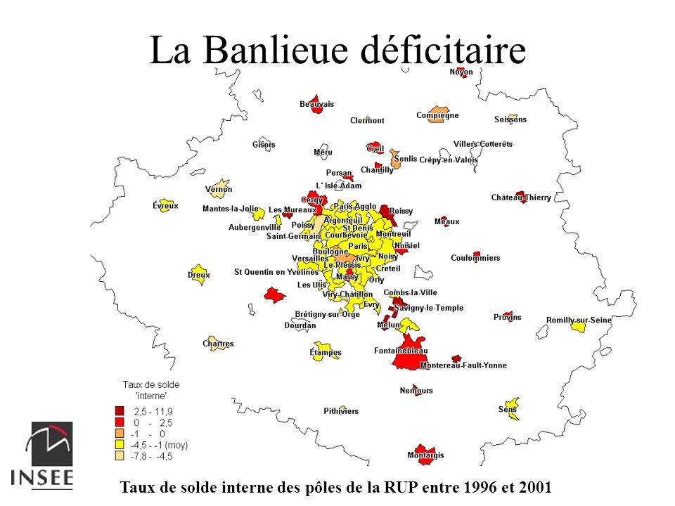 La Banlieue déficitaire Taux de solde interne des pôles de la RUP entre 1996 et 2001