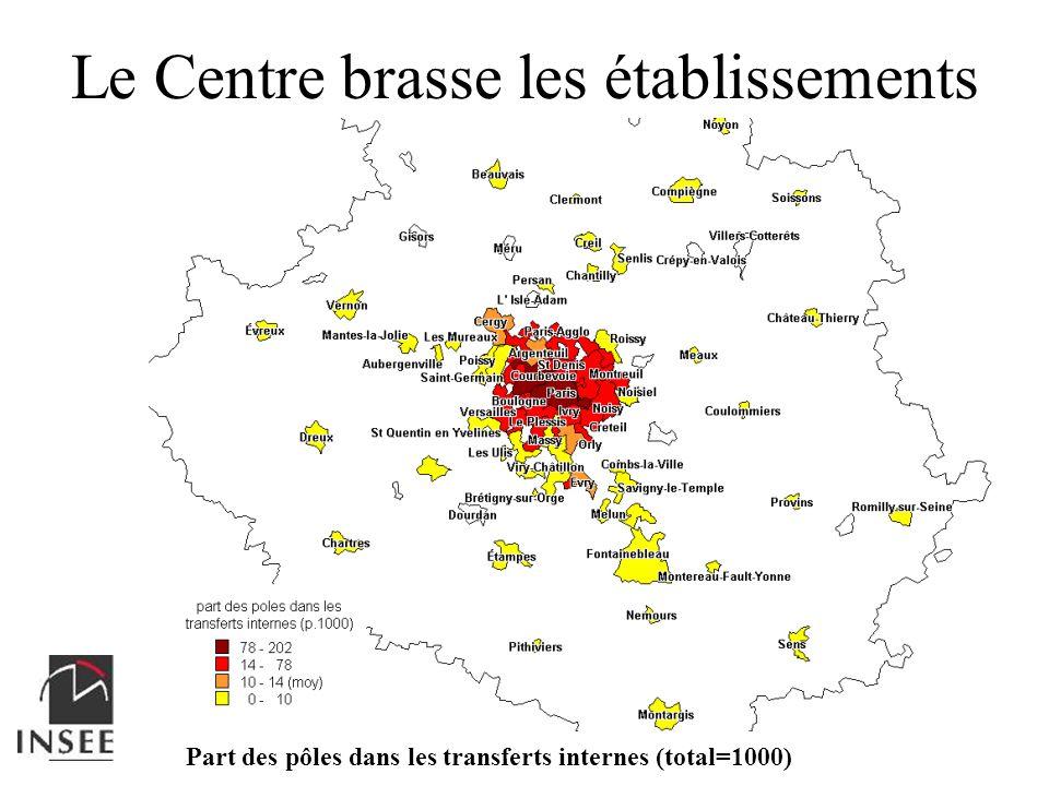 Le Centre brasse les établissements Part des pôles dans les transferts internes (total=1000)