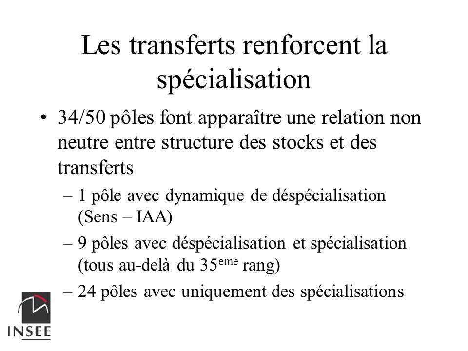Les transferts renforcent la spécialisation 34/50 pôles font apparaître une relation non neutre entre structure des stocks et des transferts –1 pôle a