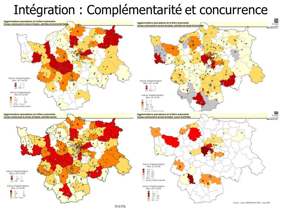 Intégration : Complémentarité et concurrence