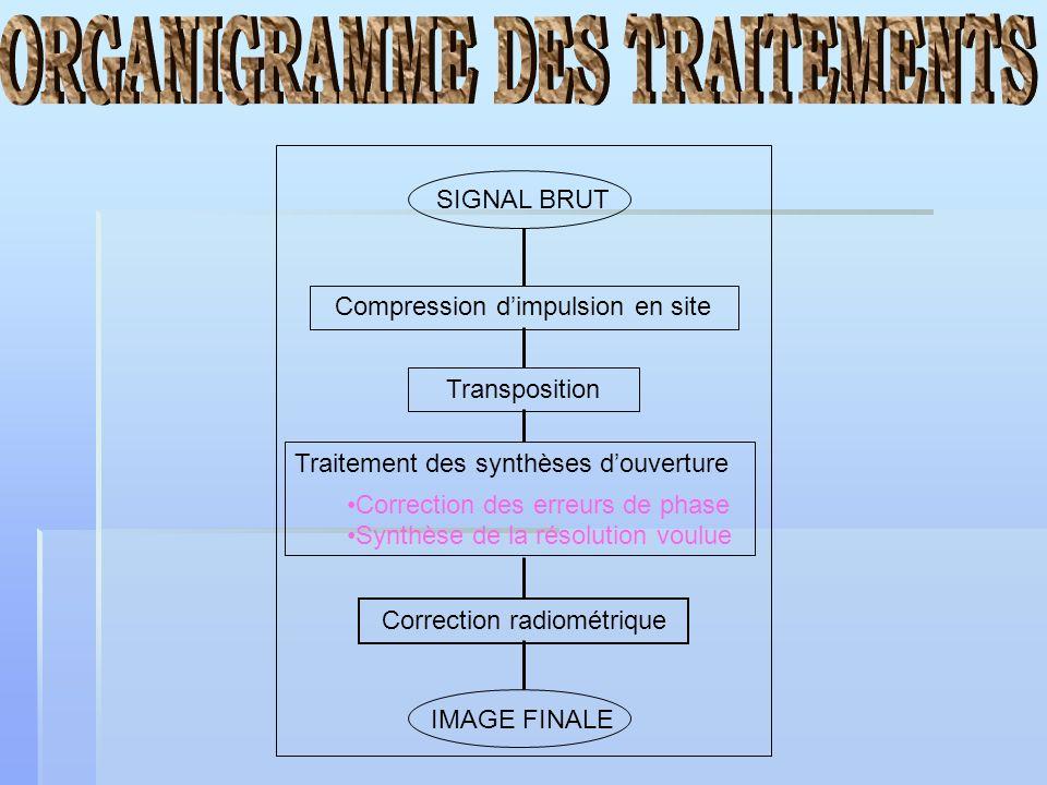 SIGNAL BRUT Compression dimpulsion en site Transposition Traitement des synthèses douverture Correction des erreurs de phase Synthèse de la résolution