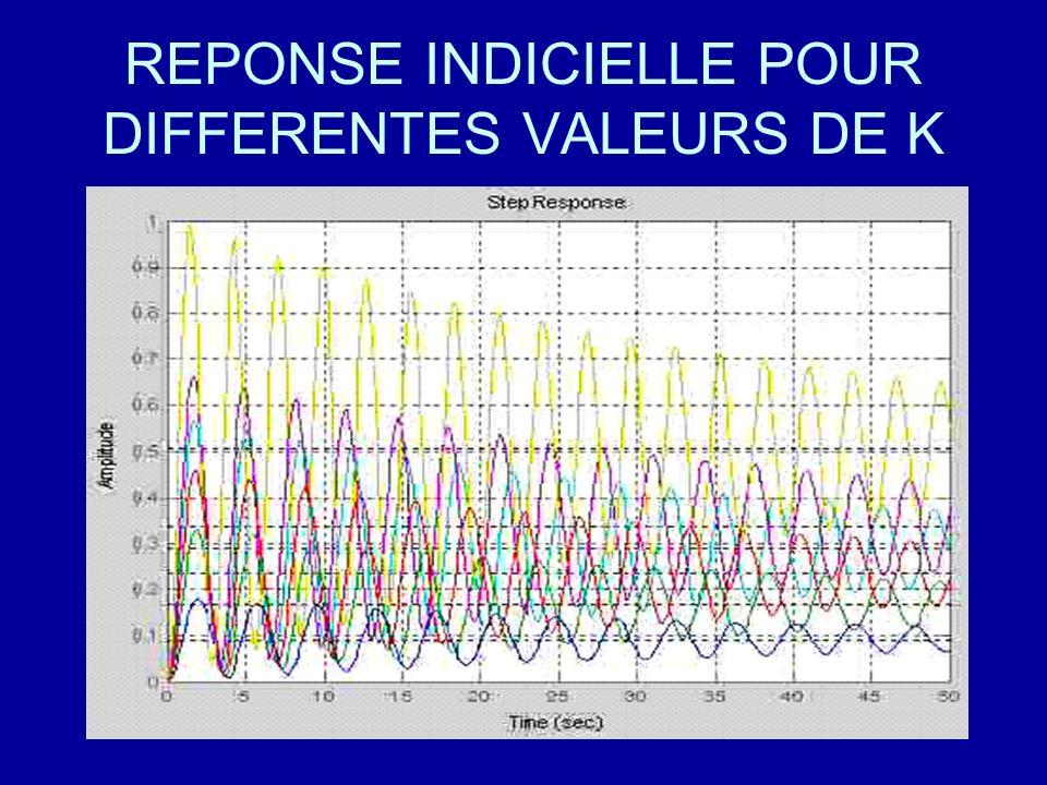 REPONSE INDICIELLE POUR DIFFERENTES VALEURS DE K