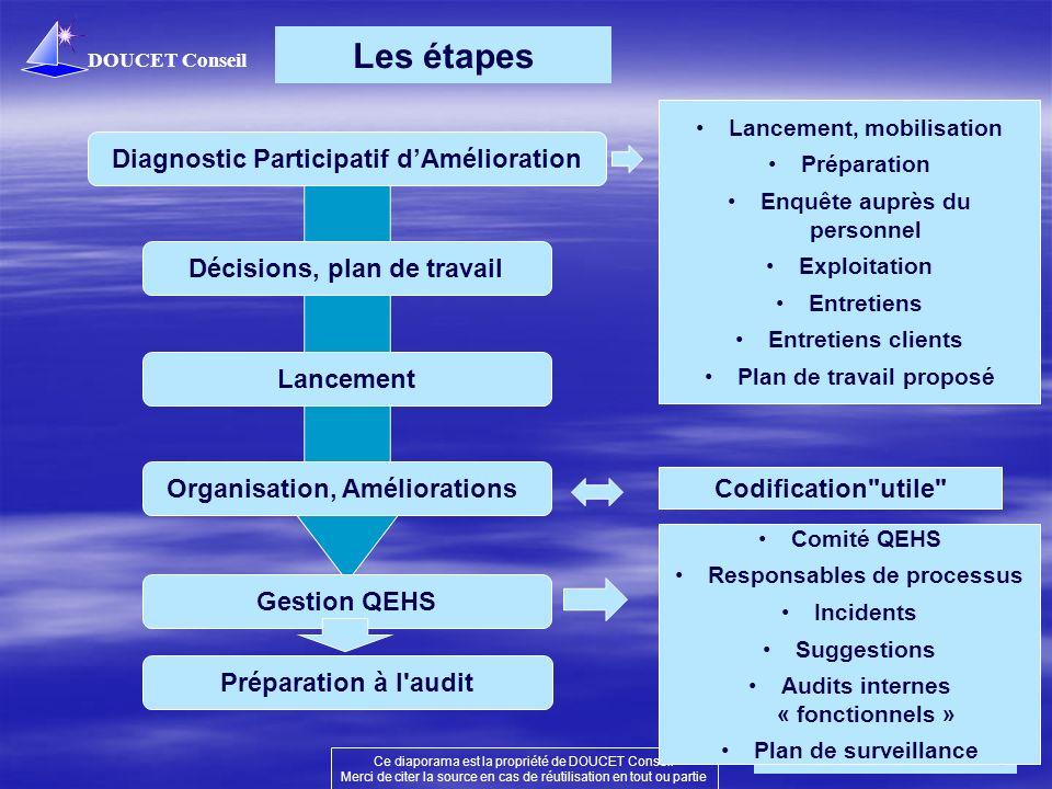 DOUCET Conseil Ce diaporama est la propriété de DOUCET Conseil Merci de citer la source en cas de réutilisation en tout ou partie 6 Les étapes Codific