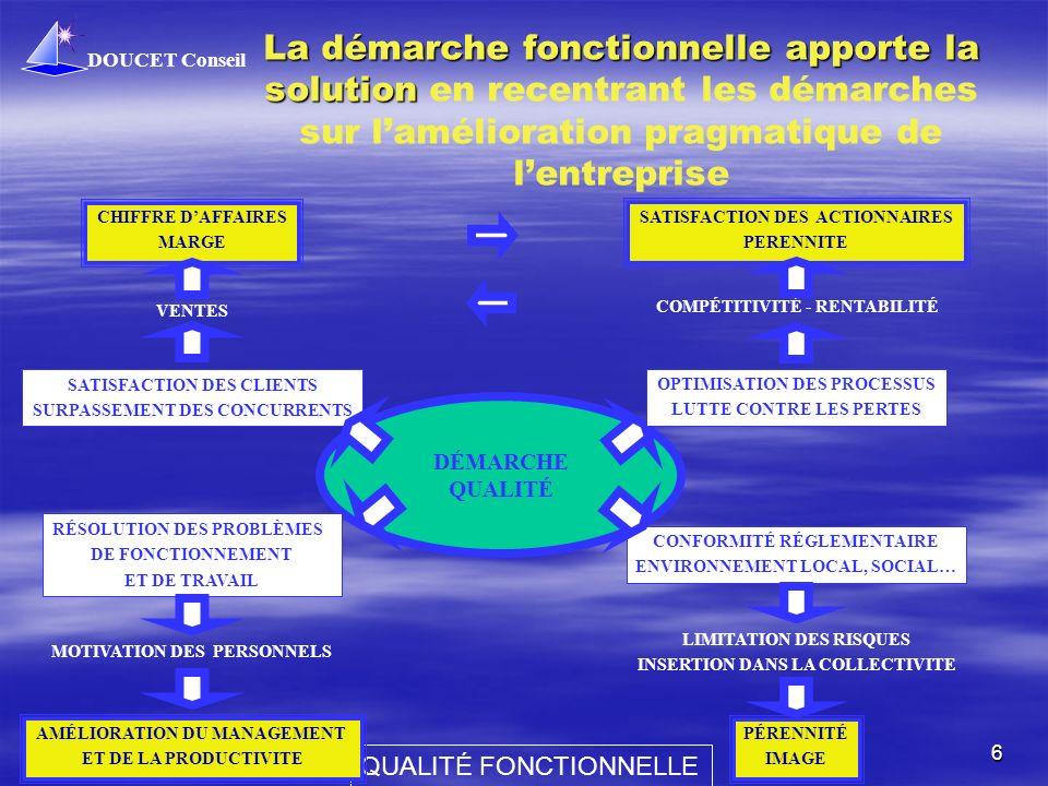 DOUCET Conseil QUALITÉ FONCTIONNELLE 6 La démarche fonctionnelle apporte la solution La démarche fonctionnelle apporte la solution en recentrant les d