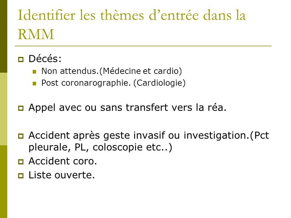 Identifier les thèmes dentrée dans la RMM Décés: Non attendus.(Médecine et cardio) Post coronarographie. (Cardiologie) Appel avec ou sans transfert ve