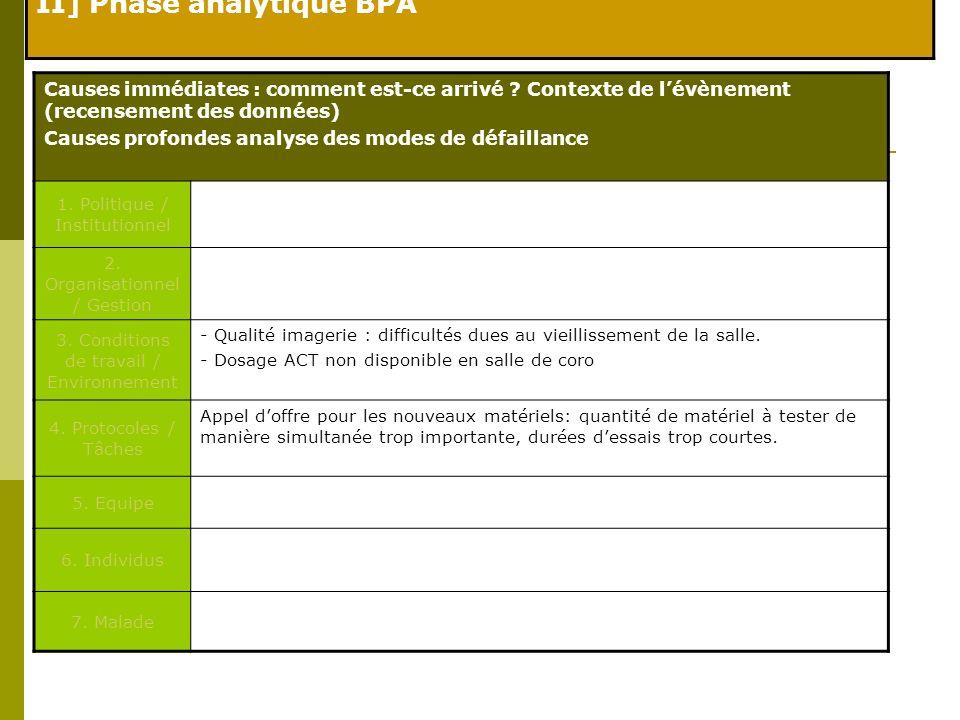 II] Phase analytique BPA Causes immédiates : comment est-ce arrivé ? Contexte de lévènement (recensement des données) Causes profondes analyse des mod