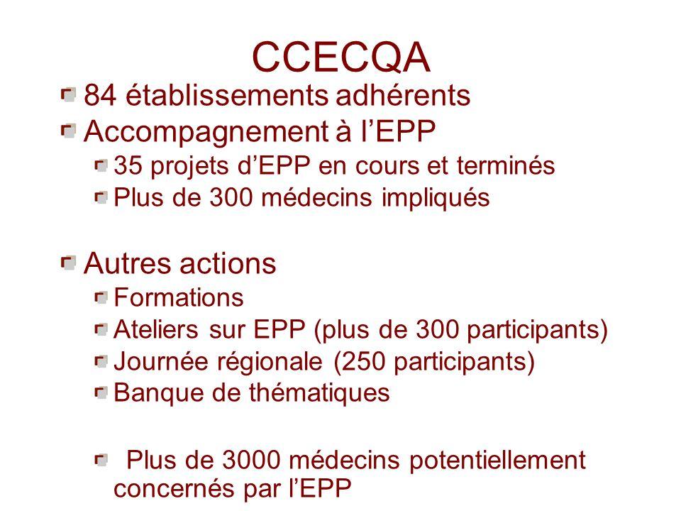 CCECQA 84 établissements adhérents Accompagnement à lEPP 35 projets dEPP en cours et terminés Plus de 300 médecins impliqués Autres actions Formations Ateliers sur EPP (plus de 300 participants) Journée régionale (250 participants) Banque de thématiques Plus de 3000 médecins potentiellement concernés par lEPP