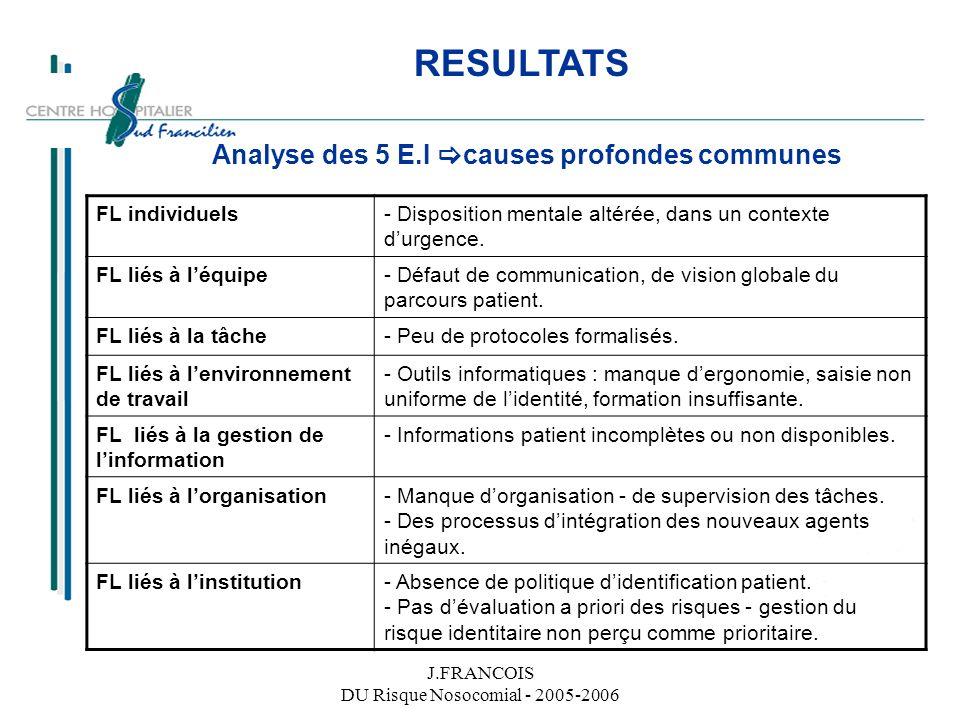 J.FRANCOIS DU Risque Nosocomial - 2005-2006 RESULTATS Analyse des 5 E.I causes profondes communes FL individuels- Disposition mentale altérée, dans un