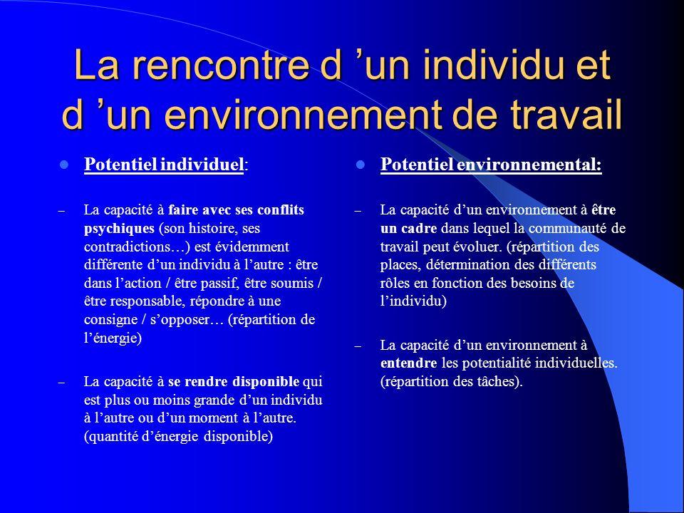 La rencontre d un individu et d un environnement de travail Potentiel individuel: – La capacité à faire avec ses conflits psychiques (son histoire, se
