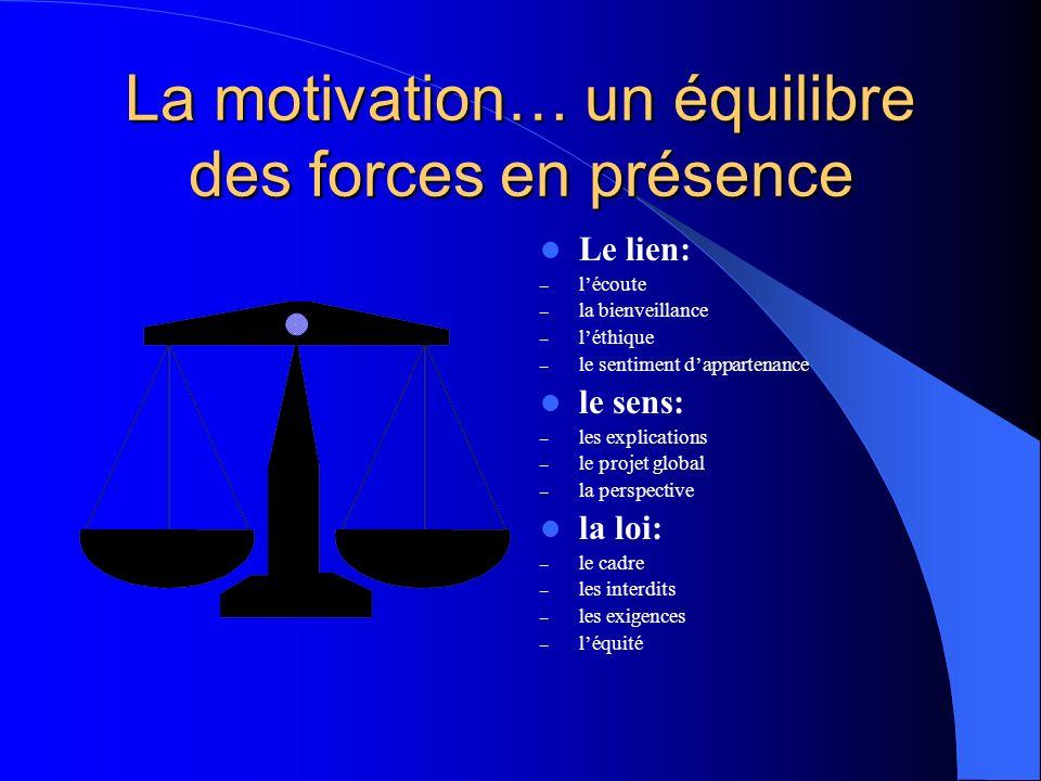 La motivation… un équilibre des forces en présence Le lien: – lécoute – la bienveillance – léthique – le sentiment dappartenance le sens: – les explic