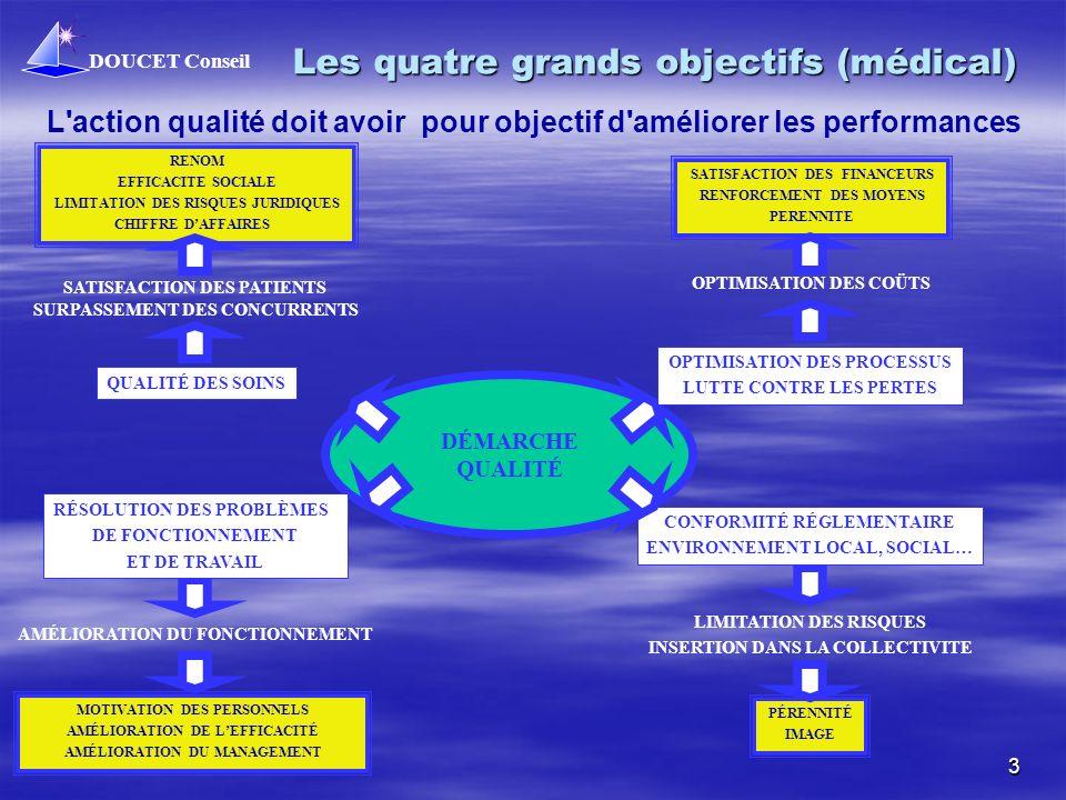 DOUCET Conseil 3 Les quatre grands objectifs (médical) L action qualité doit avoir pour objectif d améliorer les performances SATISFACTION DES PATIENTS SURPASSEMENT DES CONCURRENTS RENOM EFFICACITE SOCIALE LIMITATION DES RISQUES JURIDIQUES CHIFFRE DAFFAIRES MOTIVATION DES PERSONNELS AMÉLIORATION DE LEFFICACITÉ AMÉLIORATION DU MANAGEMENT AMÉLIORATION DU FONCTIONNEMENT SATISFACTION DES FINANCEURS RENFORCEMENT DES MOYENS PERENNITE OPTIMISATION DES COÜTS La qualité au service de la performance de l entreprise .