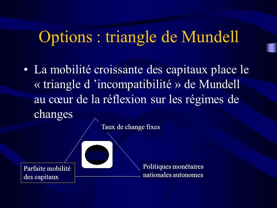 Options : triangle de Mundell La mobilité croissante des capitaux place le « triangle d incompatibilité » de Mundell au cœur de la réflexion sur les régimes de changes Parfaite mobilité des capitaux Taux de change fixes Politiques monétaires nationales autonomes 1+1=3 Contrôle des capitaux .