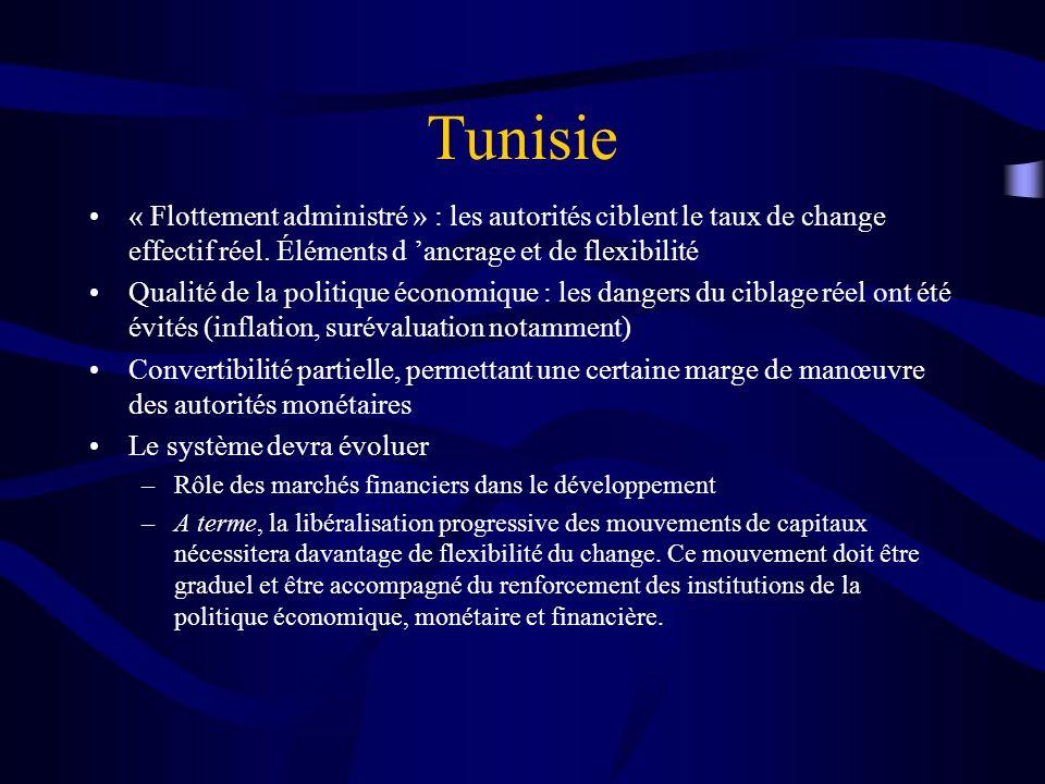Tunisie « Flottement administré » : les autorités ciblent le taux de change effectif réel. Éléments d ancrage et de flexibilité Qualité de la politiqu