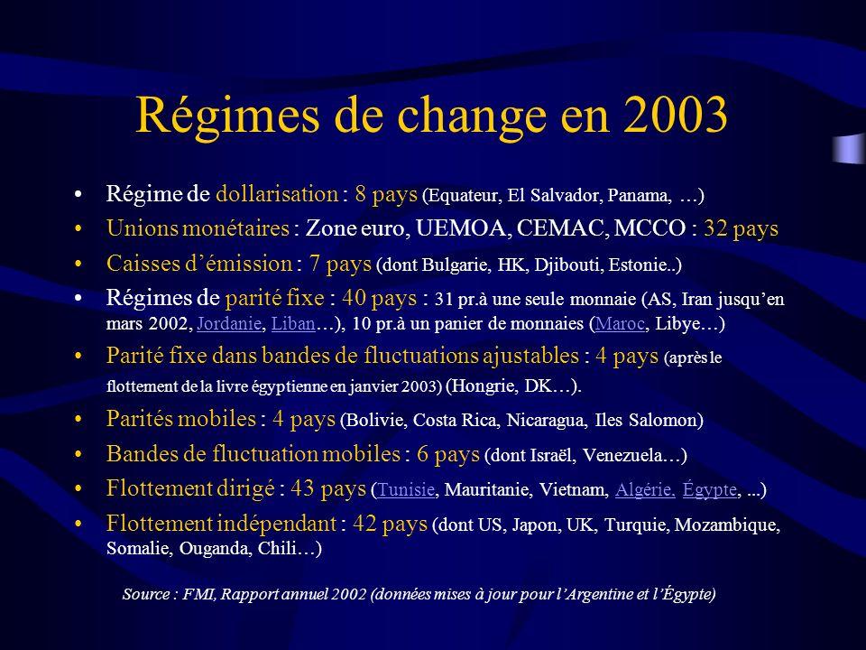 Régimes de change en 2003 Régime de dollarisation : 8 pays (Equateur, El Salvador, Panama, …) Unions monétaires : Zone euro, UEMOA, CEMAC, MCCO : 32 pays Caisses démission : 7 pays (dont Bulgarie, HK, Djibouti, Estonie..) Régimes de parité fixe : 40 pays : 31 pr.à une seule monnaie (AS, Iran jusquen mars 2002, Jordanie, Liban…), 10 pr.à un panier de monnaies (Maroc, Libye…)JordanieLibanMaroc Parité fixe dans bandes de fluctuations ajustables : 4 pays (après le flottement de la livre égyptienne en janvier 2003) (Hongrie, DK…).