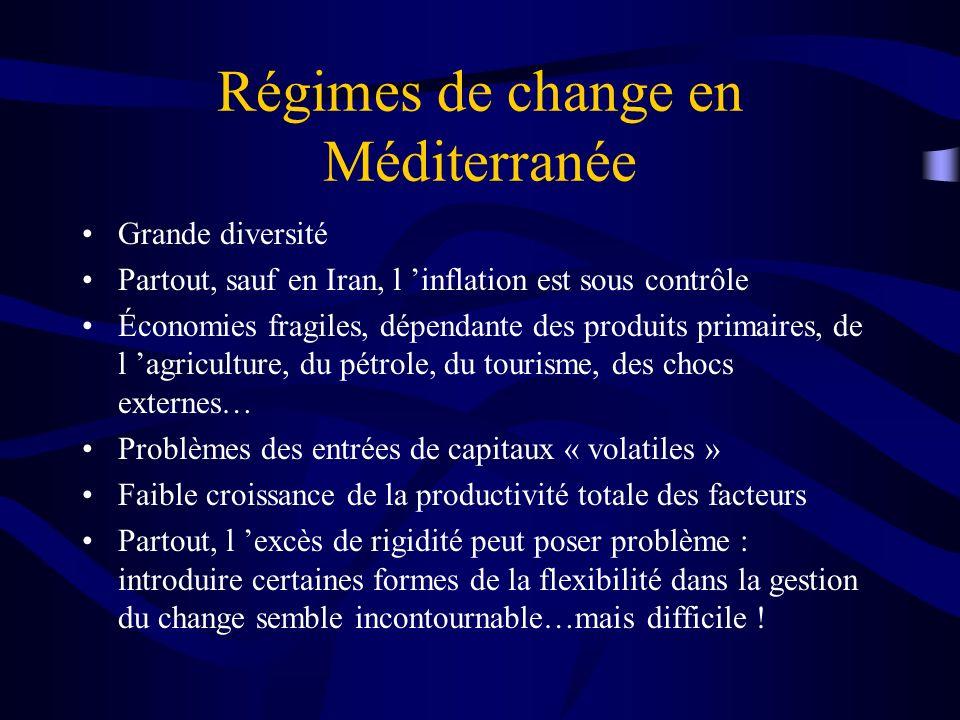 Régimes de change en Méditerranée Grande diversité Partout, sauf en Iran, l inflation est sous contrôle Économies fragiles, dépendante des produits primaires, de l agriculture, du pétrole, du tourisme, des chocs externes… Problèmes des entrées de capitaux « volatiles » Faible croissance de la productivité totale des facteurs Partout, l excès de rigidité peut poser problème : introduire certaines formes de la flexibilité dans la gestion du change semble incontournable…mais difficile !