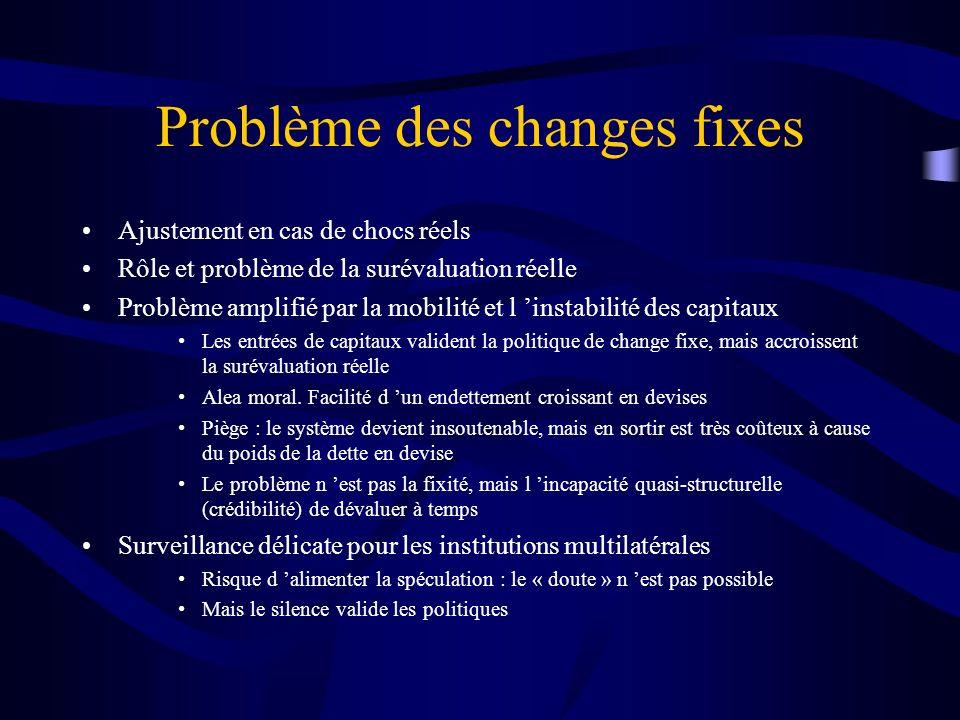 Problème des changes fixes Ajustement en cas de chocs réels Rôle et problème de la surévaluation réelle Problème amplifié par la mobilité et l instabi