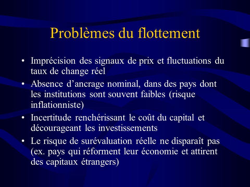 Problèmes du flottement Imprécision des signaux de prix et fluctuations du taux de change réel Absence dancrage nominal, dans des pays dont les instit