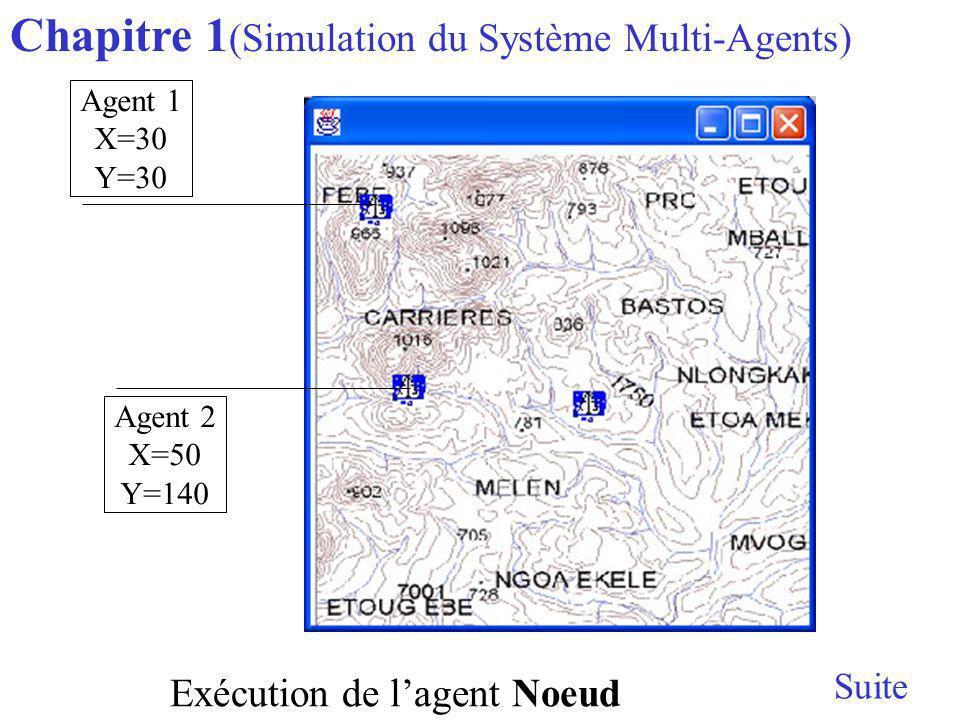 Chapitre 1 (Simulation du Système Multi-Agents) Suite Exécution de lagent Noeud Agent 1 X=30 Y=30 Agent 2 X=50 Y=140