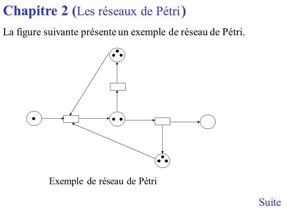 Exemple de réseau de Pétri Suite Chapitre 2 ( Les réseaux de Pétri ) La figure suivante présente un exemple de réseau de Pétri.