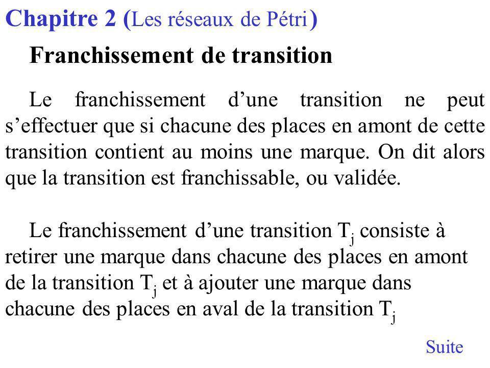 Chapitre 2 ( Les réseaux de Pétri ) Franchissement de transition Le franchissement dune transition ne peut seffectuer que si chacune des places en amont de cette transition contient au moins une marque.