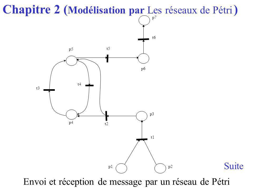Chapitre 2 ( Modélisation par Les réseaux de Pétri ) p6 t4 p1 t1 p5 p4 p3 p2 t5 t3 t2 t6 p7 Envoi et réception de message par un réseau de Pétri Suite