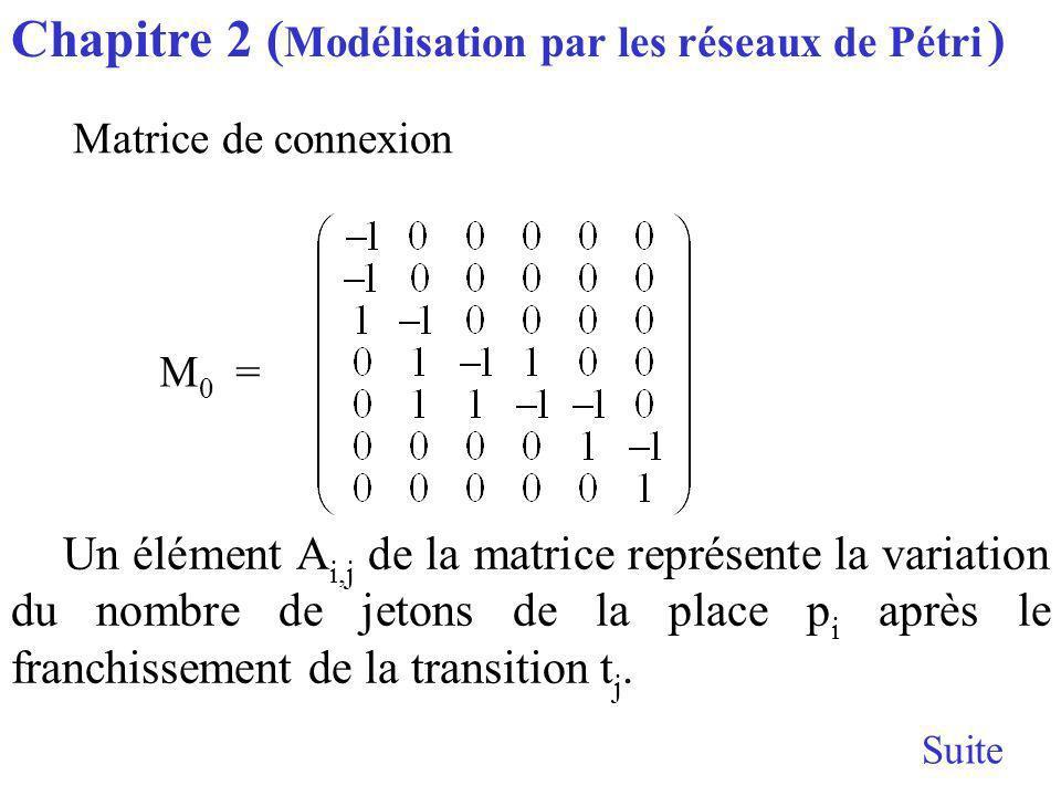 Suite M 0 = Un élément A i,j de la matrice représente la variation du nombre de jetons de la place p i après le franchissement de la transition t j.