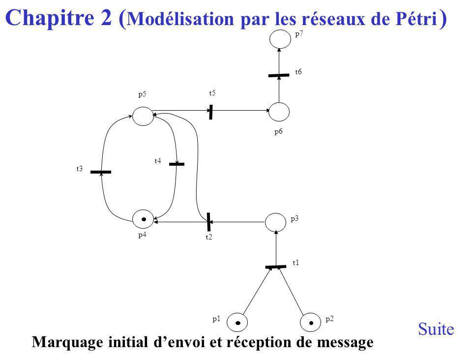 Marquage initial denvoi et réception de message p6 t4 p1 t1 p5 p4 p3 p2 t5 t3 t2 t6 p7 Chapitre 2 ( Modélisation par les réseaux de Pétri ) Suite