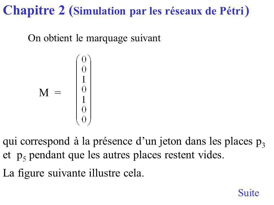 Suite Chapitre 2 ( Simulation par les réseaux de Pétri ) M = qui correspond à la présence dun jeton dans les places p 3 et p 5 pendant que les autres places restent vides.