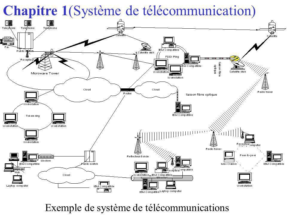 Exemple de système de télécommunications Chapitre 1(Système de télécommunication)