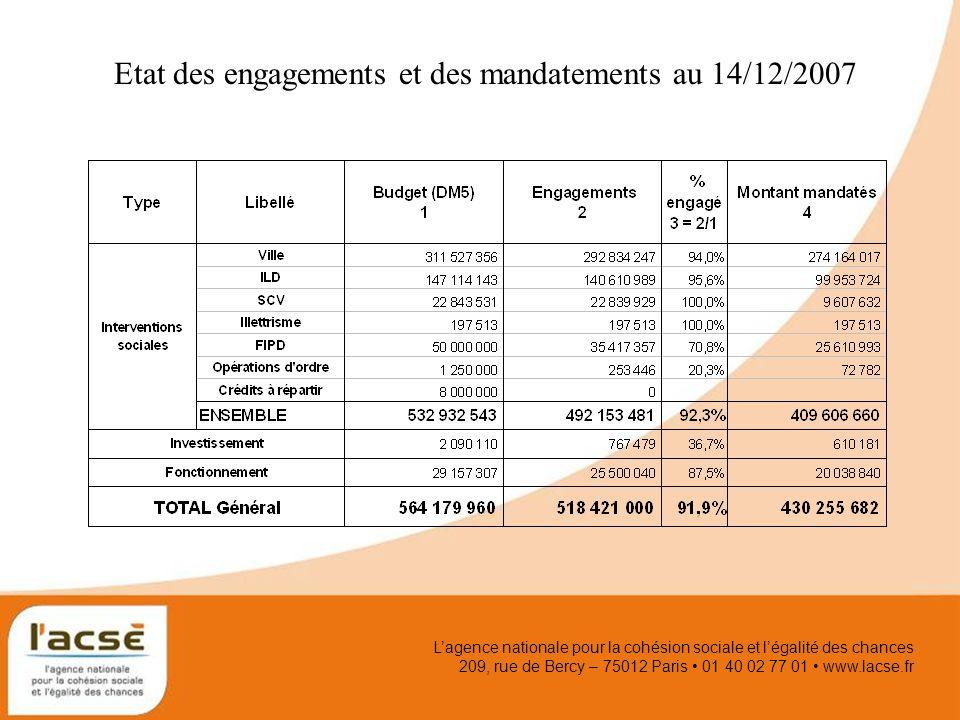 Lagence nationale pour la cohésion sociale et légalité des chances 209, rue de Bercy – 75012 Paris 01 40 02 77 01 www.lacse.fr Etat des engagements et des mandatements au 14/12/2007