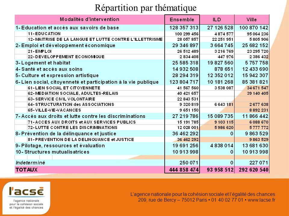 Lagence nationale pour la cohésion sociale et légalité des chances 209, rue de Bercy – 75012 Paris 01 40 02 77 01 www.lacse.fr Répartition par thématique