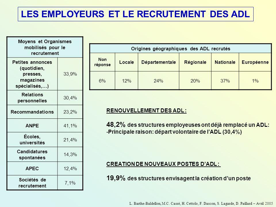 LES EMPLOYEURS ET LE RECRUTEMENT DES ADL RENOUVELLEMENT DES ADL : 48,2% des structures employeuses ont déjà remplacé un ADL: -Principale raison: dépar