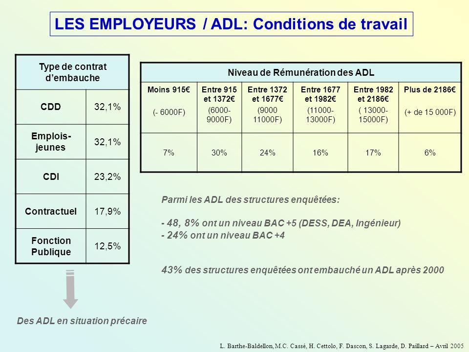 LES EMPLOYEURS / ADL: Conditions de travail Type de contrat dembauche CDD32,1% Emplois- jeunes 32,1% CDI23,2% Contractuel17,9% Fonction Publique 12,5%