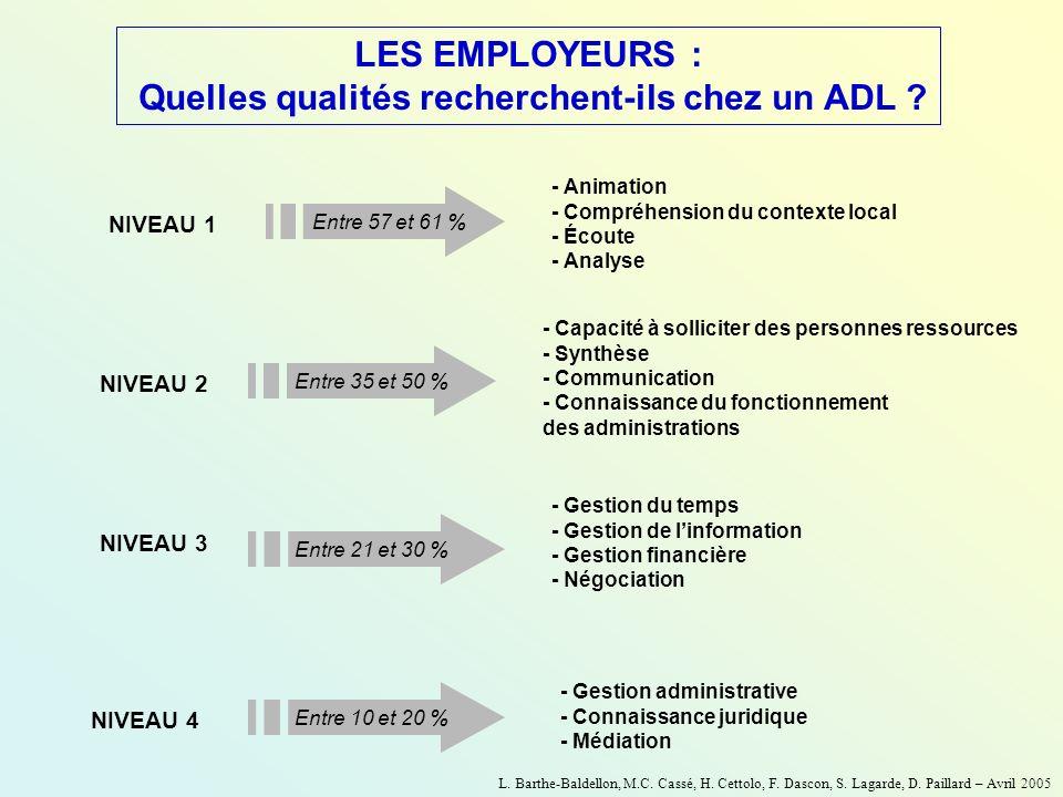 LES EMPLOYEURS : Quelles qualités recherchent-ils chez un ADL ? - Animation - Compréhension du contexte local - Écoute - Analyse NIVEAU 1 Entre 57 et
