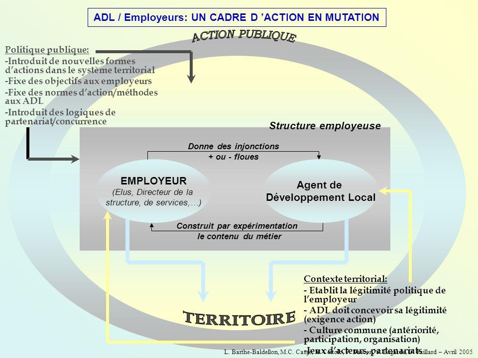 ADL / Employeurs: UN CADRE D ACTION EN MUTATION Politique publique: -Introduit de nouvelles formes dactions dans le système territorial -Fixe des obje