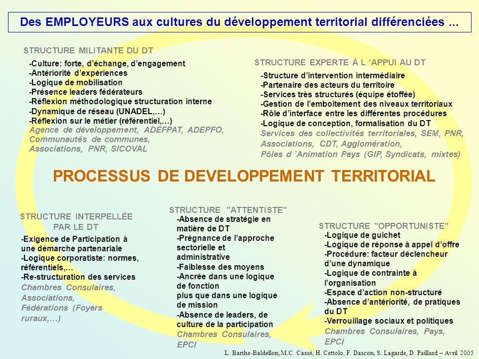 Des EMPLOYEURS aux cultures du développement territorial différenciées... -Culture: forte, déchange, dengagement -Antériorité dexpériences -Logique de