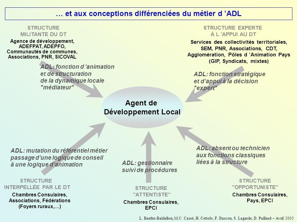 ADL: fonction d animation et de structuration de la dynamique locale