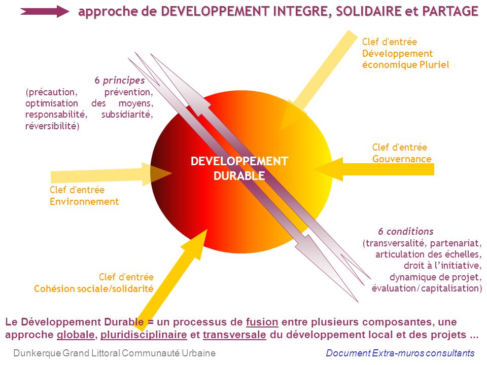 approche de DEVELOPPEMENT INTEGRE, SOLIDAIRE et PARTAGE Territoire, projet et action Clef d entrée Gouvernance Clef d entrée Cohésion sociale/solidarité 6 conditions (transversalité, partenariat, articulation des échelles, droit à linitiative, dynamique de projet, évaluation/capitalisation) Clef d entrée Environnement 6 principes (précaution, prévention, optimisation des moyens, responsabilité, subsidiarité, réversibilité) Le Développement Durable = un processus de fusion entre plusieurs composantes, une approche globale, pluridisciplinaire et transversale du développement local et des projets...