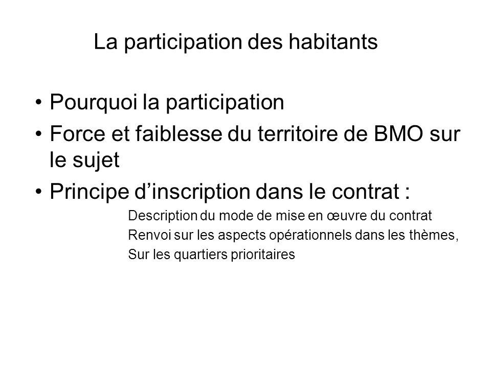 La participation des habitants Pourquoi la participation Force et faiblesse du territoire de BMO sur le sujet Principe dinscription dans le contrat :