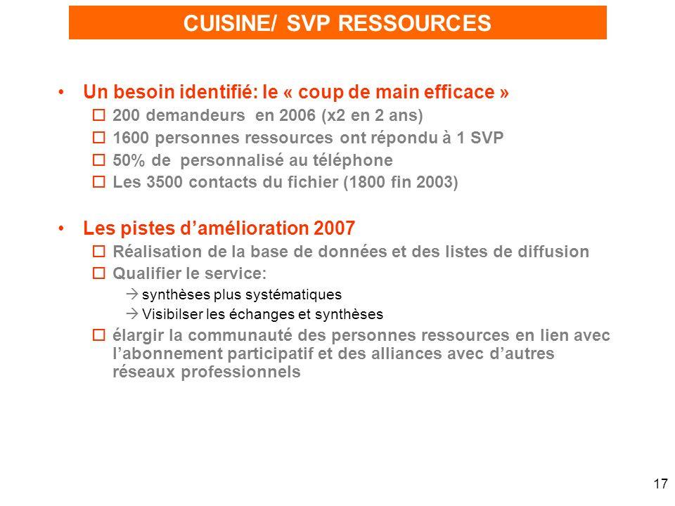 17 Un besoin identifié: le « coup de main efficace » o200 demandeurs en 2006 (x2 en 2 ans) o1600 personnes ressources ont répondu à 1 SVP o50% de pers