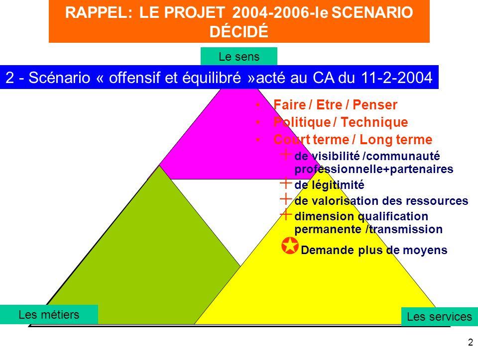 2 RAPPEL: LE PROJET 2004-2006-le SCENARIO DÉCIDÉ Le sens Les métiers 2 - Scénario « offensif et équilibré »acté au CA du 11-2-2004 Les services Faire