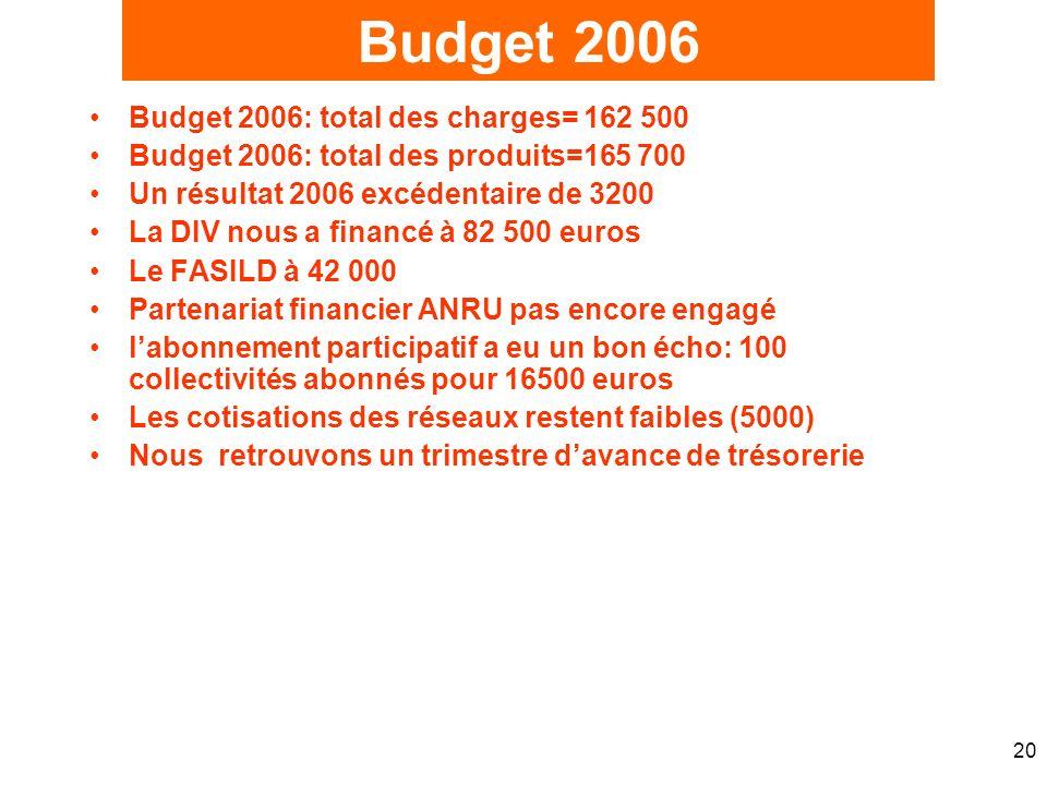 20 Budget 2006: total des charges= 162 500 Budget 2006: total des produits=165 700 Un résultat 2006 excédentaire de 3200 La DIV nous a financé à 82 50