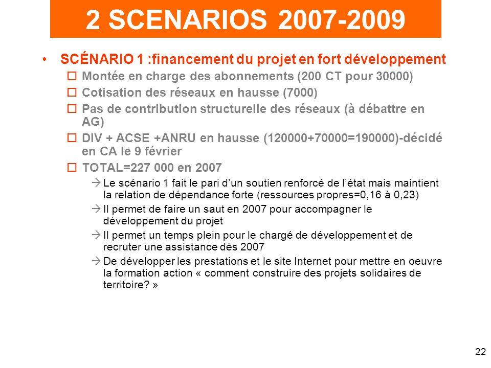 22 SCÉNARIO 1 :financement du projet en fort développement oMontée en charge des abonnements (200 CT pour 30000) oCotisation des réseaux en hausse (7000) oPas de contribution structurelle des réseaux (à débattre en AG) oDIV + ACSE +ANRU en hausse (120000+70000=190000)-décidé en CA le 9 février oTOTAL=227 000 en 2007 Le scénario 1 fait le pari dun soutien renforcé de létat mais maintient la relation de dépendance forte (ressources propres=0,16 à 0,23) Il permet de faire un saut en 2007 pour accompagner le développement du projet Il permet un temps plein pour le chargé de développement et de recruter une assistance dès 2007 De développer les prestations et le site Internet pour mettre en oeuvre la formation action « comment construire des projets solidaires de territoire.