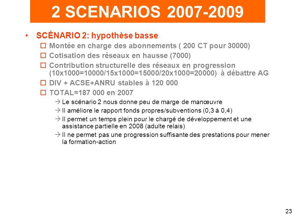 23 SCÉNARIO 2: hypothèse basse oMontée en charge des abonnements ( 200 CT pour 30000) oCotisation des réseaux en hausse (7000) oContribution structurelle des réseaux en progression (10x1000=10000/15x1000=15000/20x1000=20000) à débattre AG oDIV + ACSE+ANRU stables à 120 000 oTOTAL=187 000 en 2007 Le scénario 2 nous donne peu de marge de manœuvre Il améliore le rapport fonds propres/subventions (0,3 à 0,4) Il permet un temps plein pour le chargé de développement et une assistance partielle en 2008 (adulte relais) Il ne permet pas une progression suffisante des prestations pour mener la formation-action 2 SCENARIOS 2007-2009