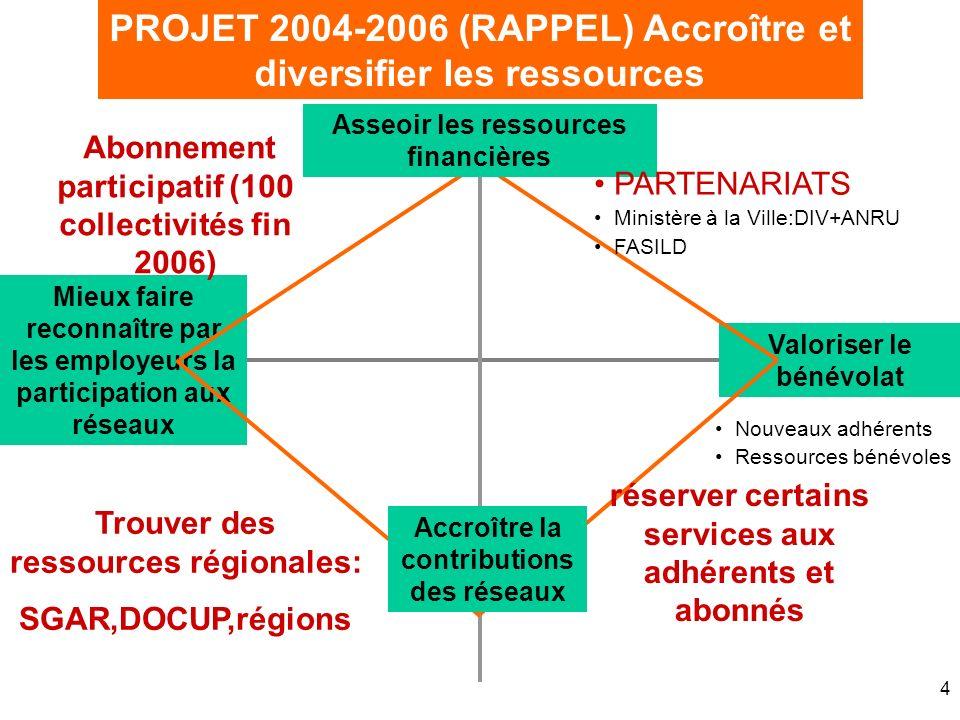 4 Valoriser le bénévolat PROJET 2004-2006 (RAPPEL) Accroître et diversifier les ressources Mieux faire reconnaître par les employeurs la participation
