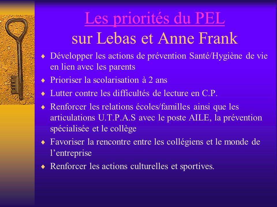 Les priorités du PEL Les priorités du PEL sur Lebas et Anne Frank Développer les actions de prévention Santé/Hygiène de vie en lien avec les parents Prioriser la scolarisation à 2 ans Lutter contre les difficultés de lecture en C.P.